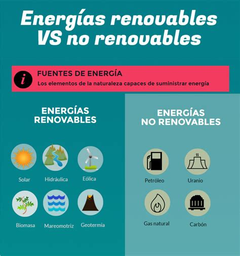 Tipos de Energía: Renovables y no Renovables