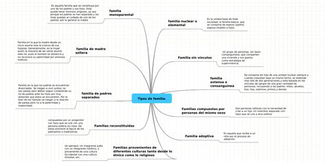 Tipos de familia. | MindMeister Mind Map