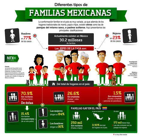 Tipos de familias en México | Poblanerías en línea