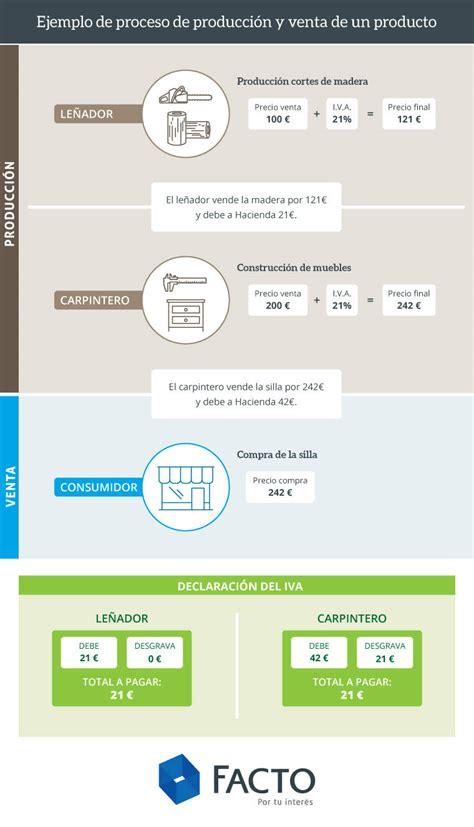 Tipos de IVA en España. ¿Por qué hay productos con ...