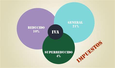 Tipos de IVA - Hogarmania