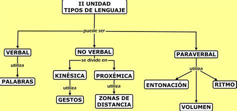 Tipos de lenguaje II UNIDAD  séptimos básicos