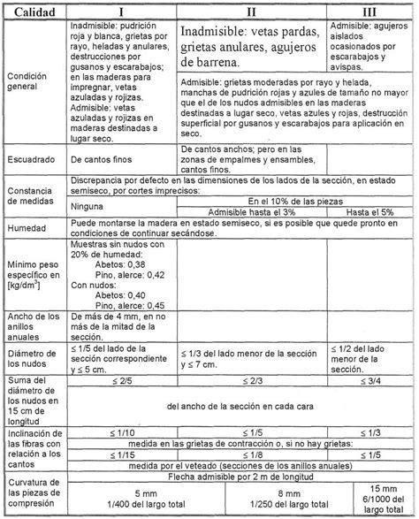 Tipos de Maderas Argentinas Caracteristicas, Propiedades y ...