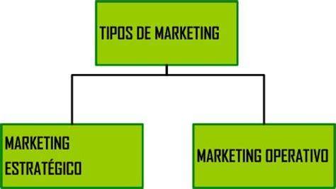 TIPOS DE MARKETING | Mercadotecnia y Marketing