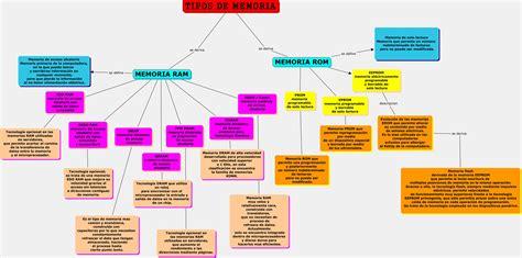 TIPOS DE MEMORIA  : | buildingthearchitect