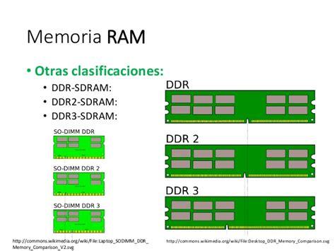 Tipos de memoria del computador   Compendio