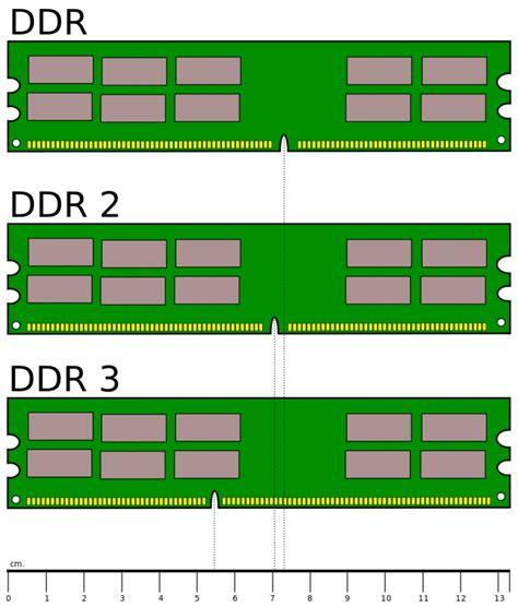Tipos de memoria RAM   Culturación