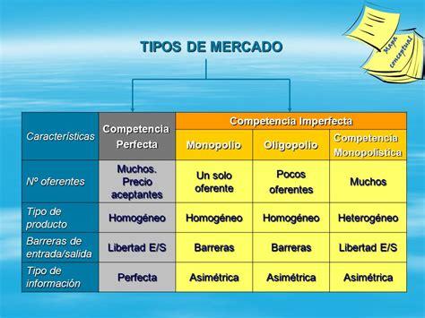 TIPOS DE MERCADO Realizado por Eva Baena Jiménez   ppt ...