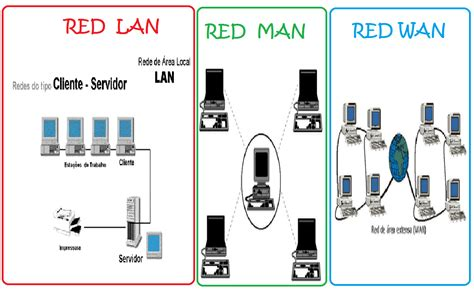 Tipos de redes: tipos de redes