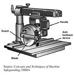Tipos de sierras: diferentes tipos, para diferentes usos