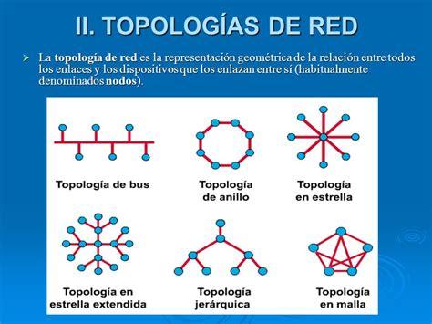 Tipos de topologia Redes (topología) Vimer Huaman Comun ...