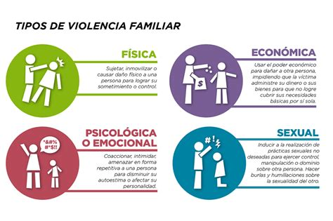 Tipos De Violencia Domestica Abuso Pictures to Pin on ...