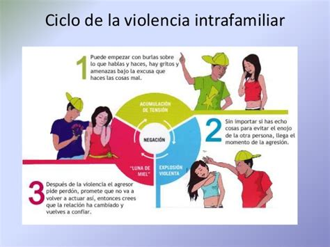 Tipos De Violencia Domestica Pictures to Pin on Pinterest ...