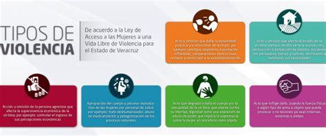 Tipos de Violencia | Instituto Veracruzano de las Mujeres