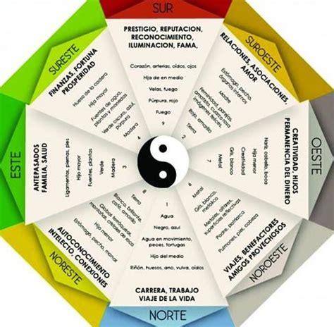 Tips de decoración feng shui para casa, guía detallada y ...