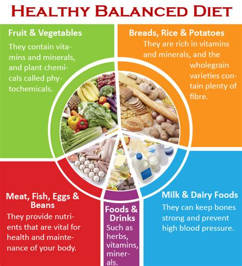 Tips for Planning a Healthy Diet
