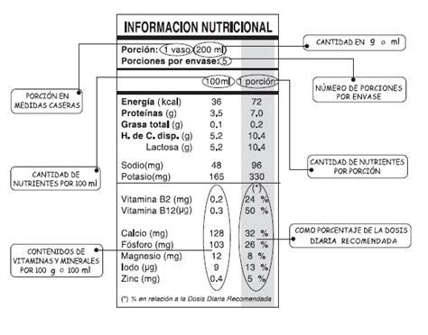 Tips nutricionales: ¿Cómo leer una etiqueta nutricional?