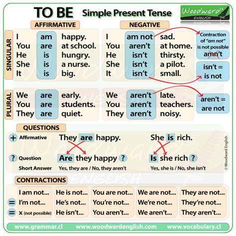 TO BE - Simple present tense in English | english ...