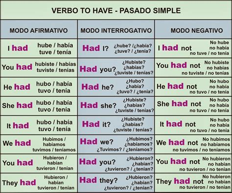 to+have+-+simple+past.jpg (1421×1187) | Ingles | Pinterest ...