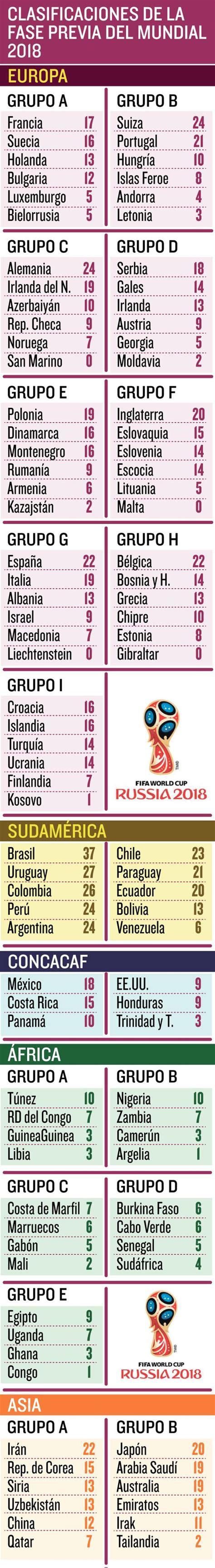 Todas las Clasificaciones para el Mundial de Rusia 2018 ...