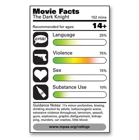 Today s MPAA Ratings Hold Little Value for Parents   GeekDad