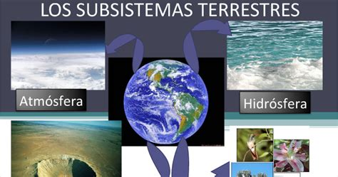 Todo para Cs. Naturales: Los subsistemas terrestres