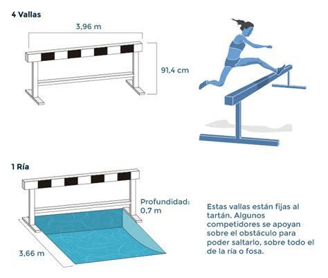 Todo sobre el Atletismo - Juegos Olímpicos de Río 2016 ...