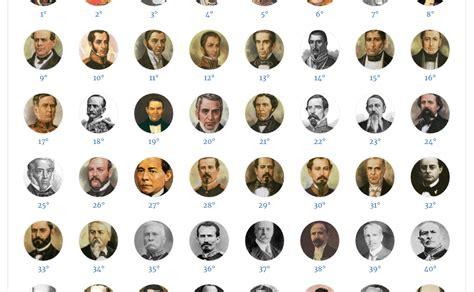 Todos los Presidentes de México | Angellomix