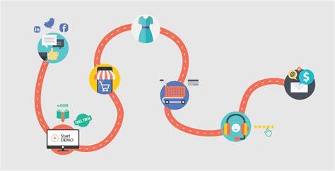 Tomar en cuenta el customer journey para tu ...