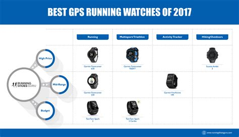 Top GPS Running Watches of 2018 | Running Shoes Guru
