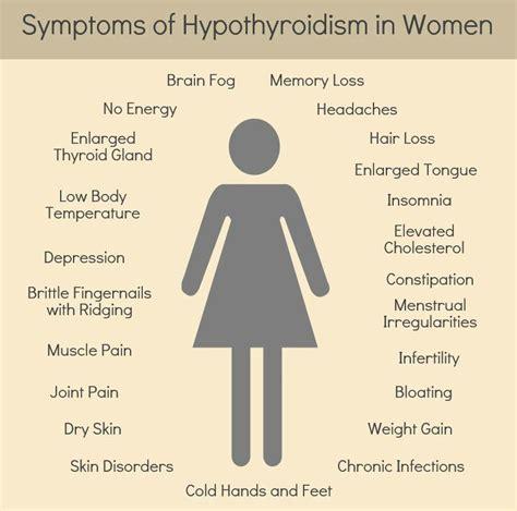 Top Symptoms of Hypothyroidism in Women   Hotze Health ...