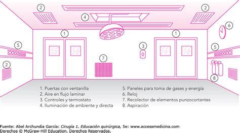 Trabajo En Salas De Cirugía Barcelona   Casa diseño : Casa ...