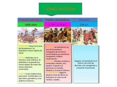 Trabajo linea de tiempo Prehistoria,Edad Antigua ,Edad Media