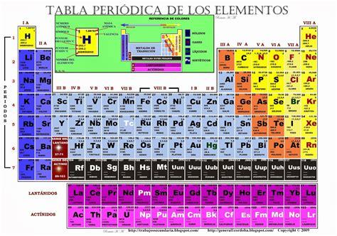 TRABAJOS ESCOLARES  TICS : TABLA PERIODICA DE LOS ELEMENTOS