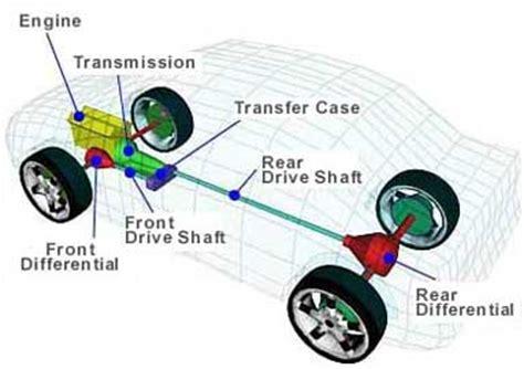 Tracción a las cuatro ruedas