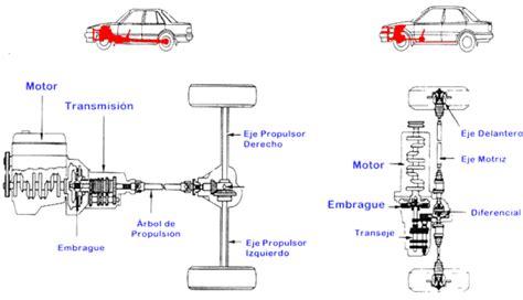 TRANSMISION Y POTENCIA DE VEHICULOS AUTOMOTORES