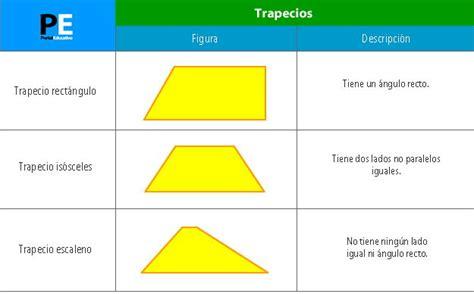 Trapecios: área, perímetro y altura