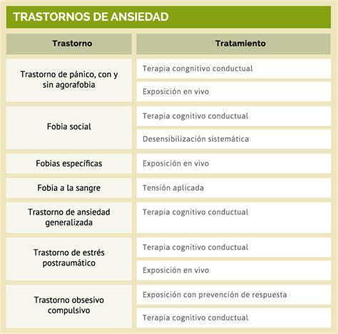 Trastornos, tratamientos y terapias. Psicologos clinicos ...