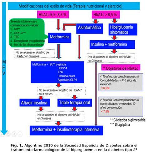 Tratamiento actual de la diabetes mellitus tipo 2 | Reyes ...