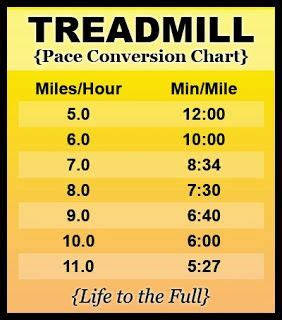 Treadmill Pace Conversion Chart - convert miles per hour ...