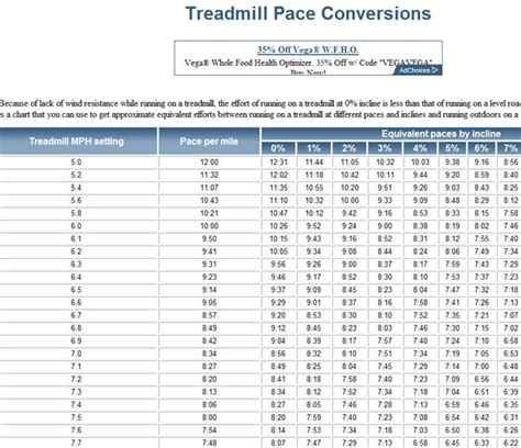 treadmill pace conversions and HIIT workouts. plus i love ...