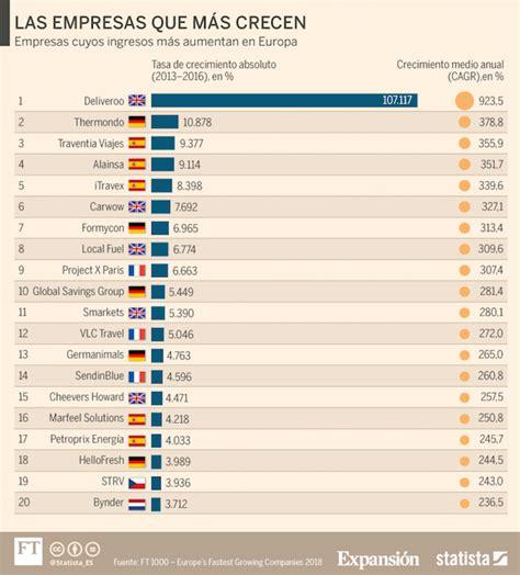 Tres empresas españolas, entre las cinco que más crecen en ...