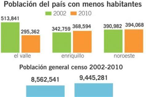 Tres regiones más pobres de RD tienen menos habitantes
