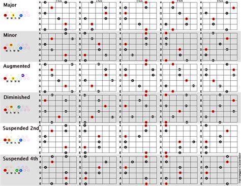 Triad arpeggios chart | Pentatonic for guitar | Guitar ...