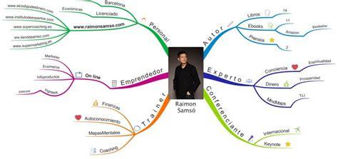 Tu curriculum en Mapa Mental (tu video presentación)