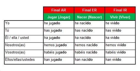 Tudo Roch@ ...: ESPAÑOL INTER 1   Lección 03: Pretérito ...