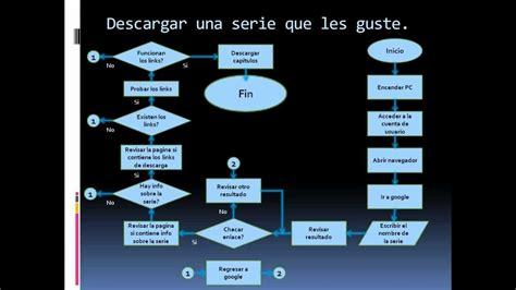 Tutoplus   2   Sesión 2   Diagramas de flujo: Tarea ...