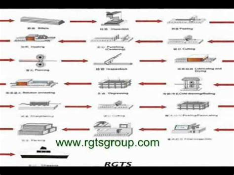 types of carbon steel,basis carbon,high carbon steel ...