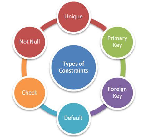 Types of Constraints - Testingpool