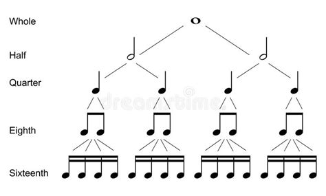 Types of musical notes stock illustration. Illustration of ...
